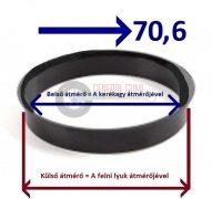 Központosító gyűrű  76,1-70,6